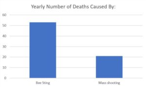 Graph of bee v mass shooting deaths